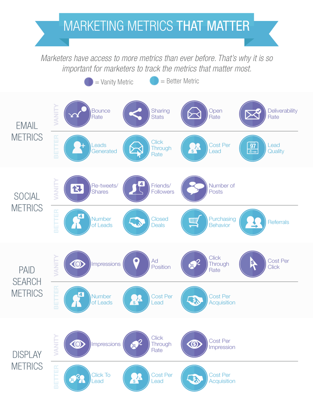 Marketing-Metrics-That-Matter-infographic