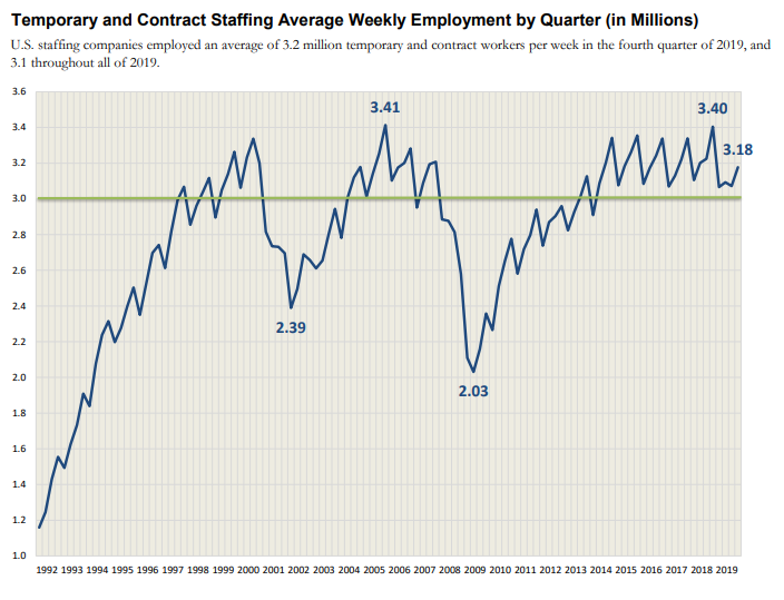 Avg Weekly Employment (005)