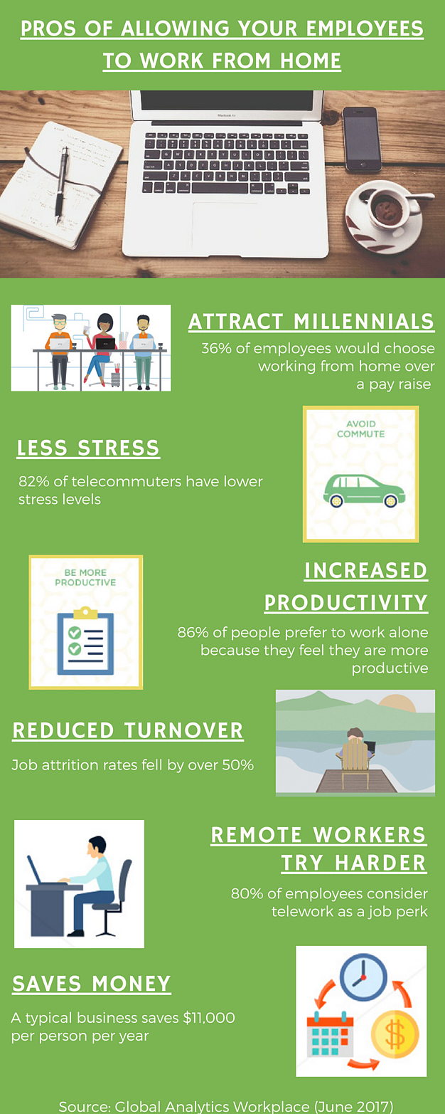 Pros from Working from Home Infographic | WunderLand Group