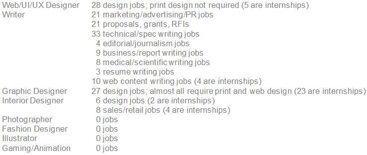 design_job_openings_chart